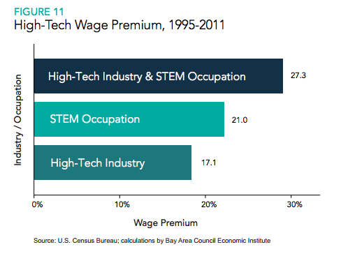 High tech wage premium