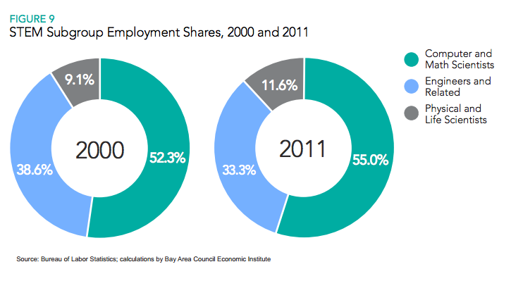 STEM subgroup employment shares