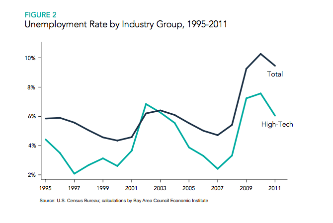 Unemployment rate by industry