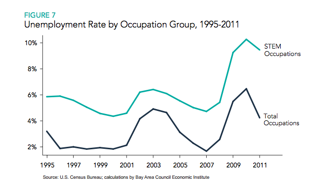 Unemployment rate by occupation