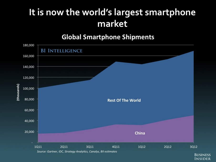 China largest smartphone market