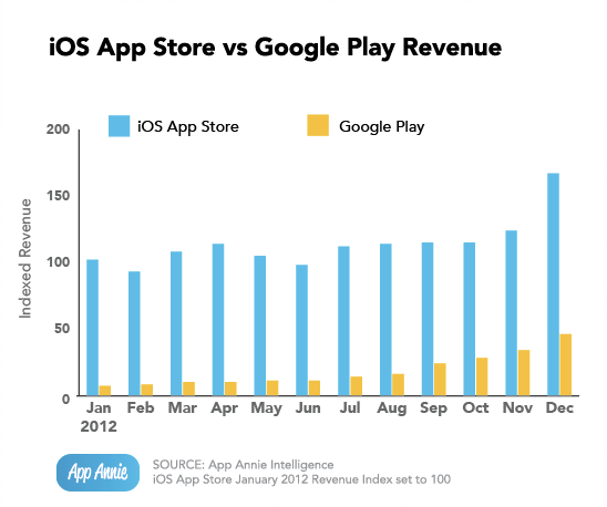 Google Play vs iOS revenue