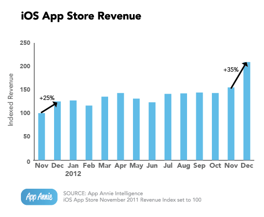 iOS revenue increase