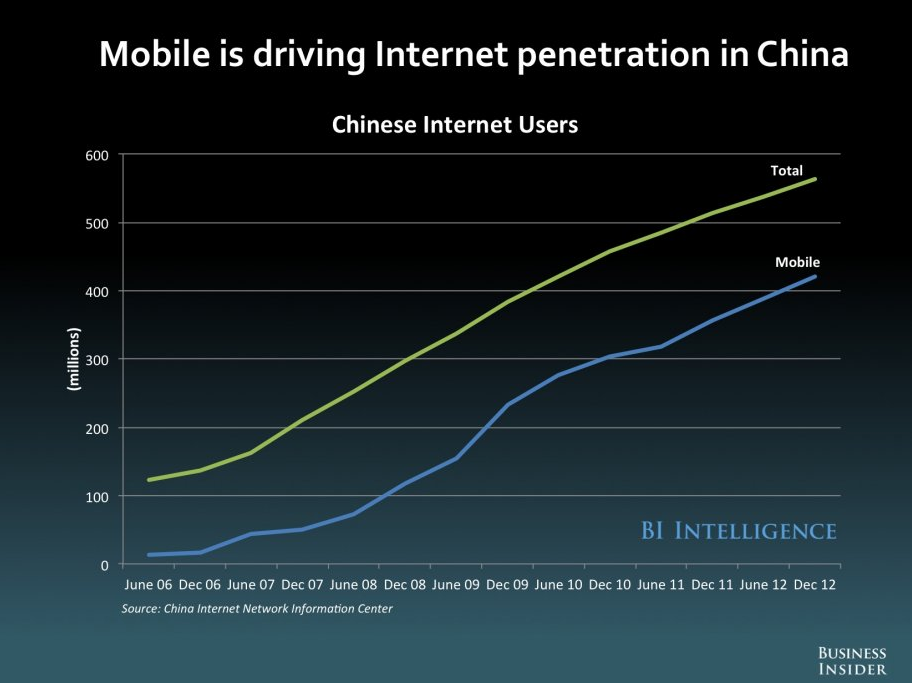 Mobile internet in China
