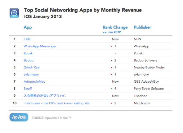 Top iOS socnet apps rev