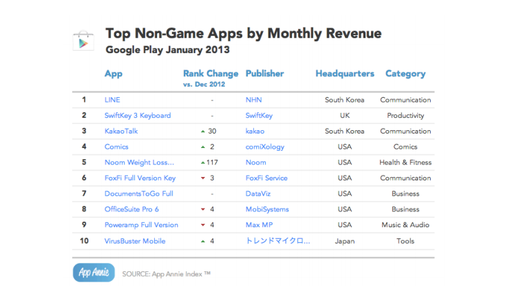 Top non-game Google Play