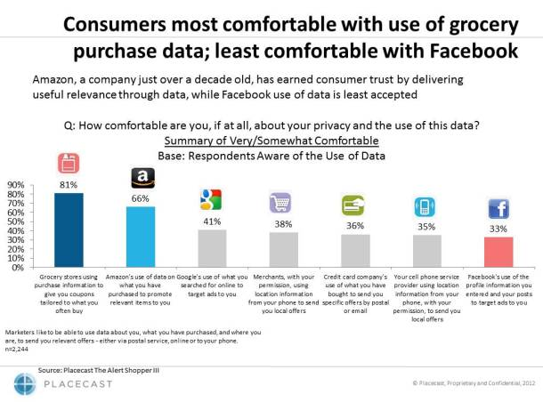 Harris_III_privacy_charts__final_7.17.12_Slide_1_Grocery,_Amazon,_more_trusted_than_FB_610x452