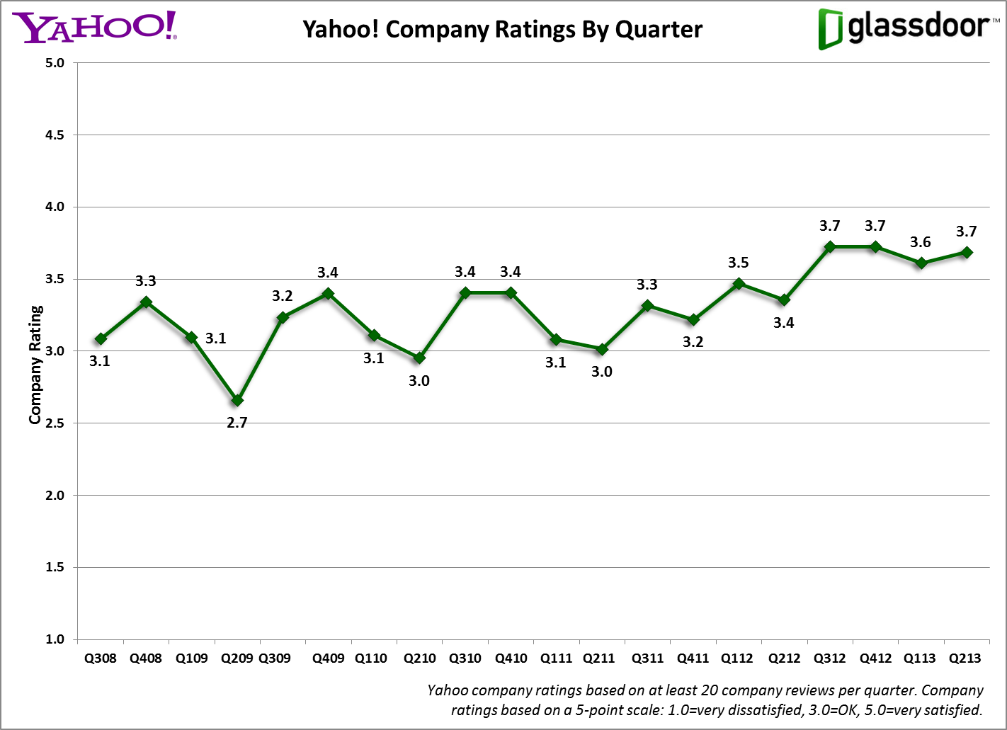 GD Report. Yahoo Company Ratings QoQ