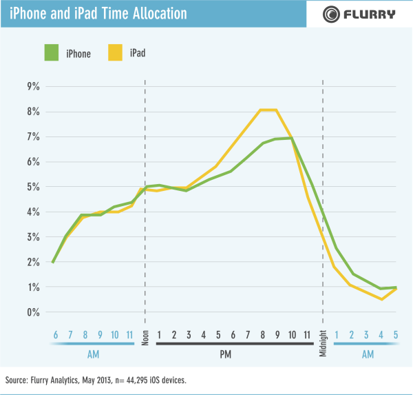 FLR130801-iPhoneiPadTimeAllocation-resized-600