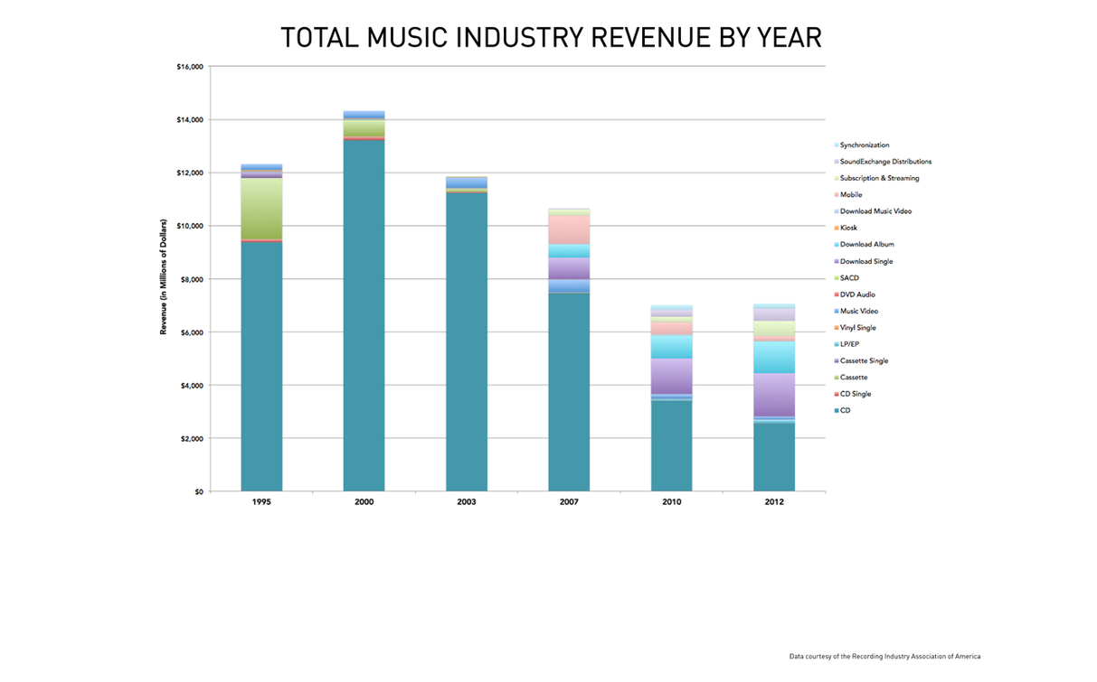 Pando Who Killed The Music Industry