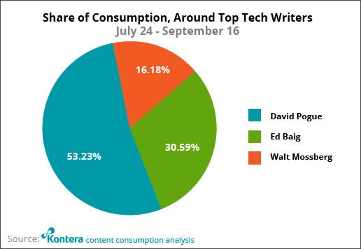 Pando: 5 charts showing how important Walt Mossberg, Kara