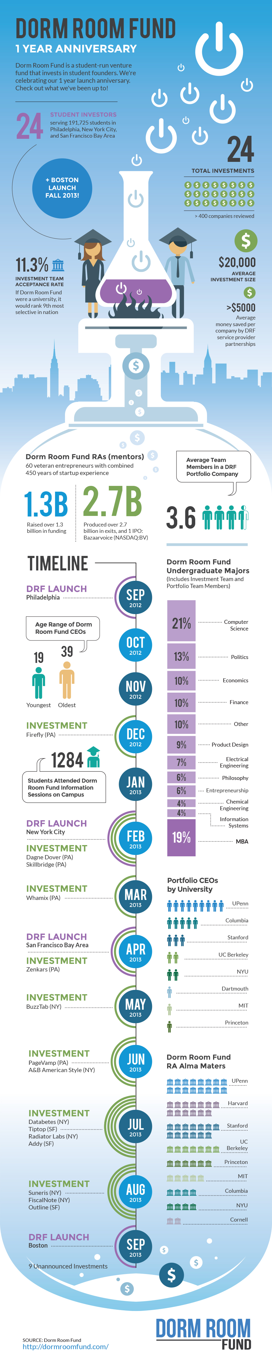 INFOGRAPHIC - Dorm Room Fund V6