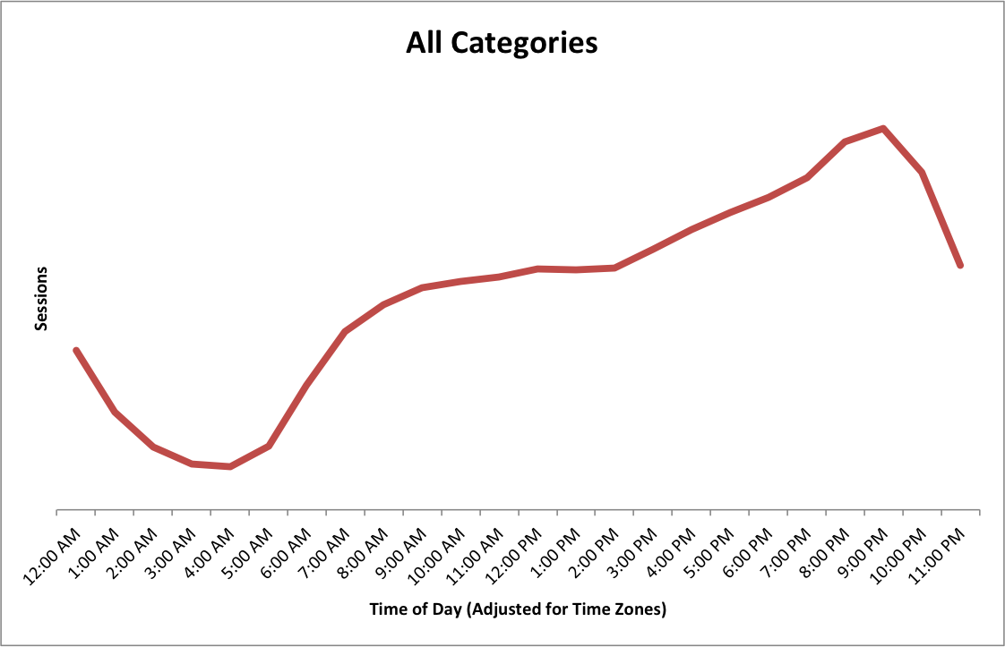 Localytics_All Categories By Time of Day