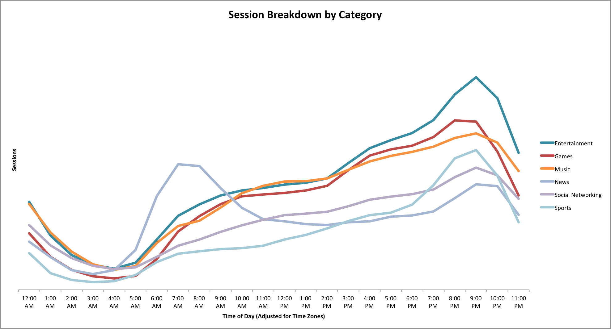 Localytics_Category Breakdown by Time of Day