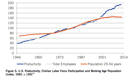 US productivity and labor force