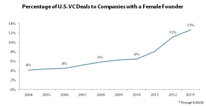 Women-VC-Backed-Companies