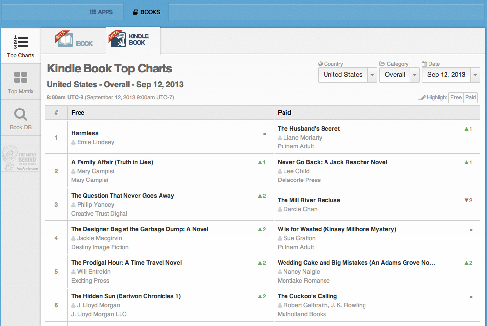 ebooks Store Stats Top Charts