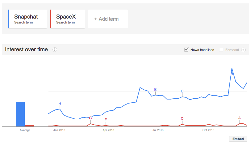 Google Trends Snapchat vs SpaceX