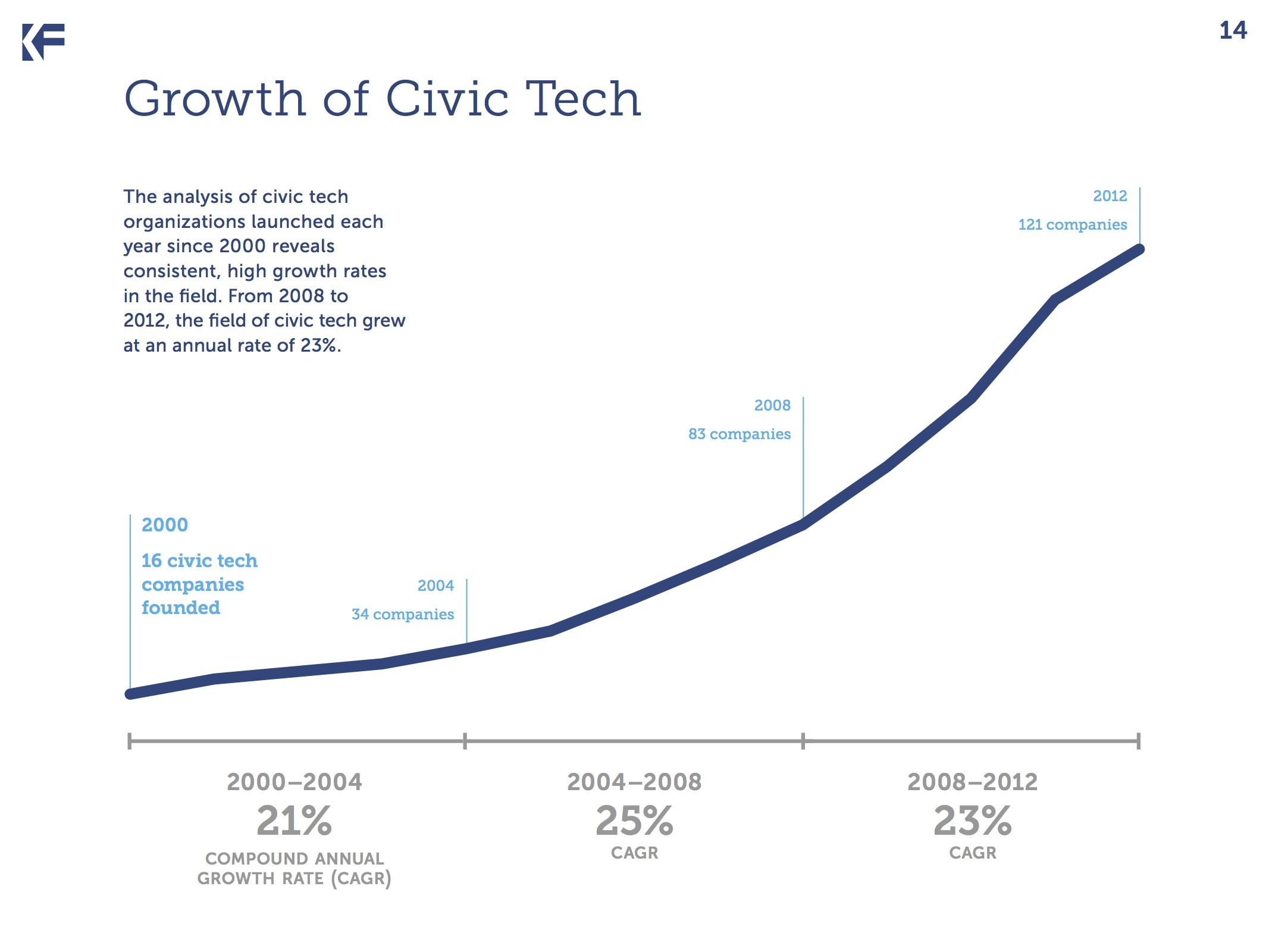 Knight civic tech growth