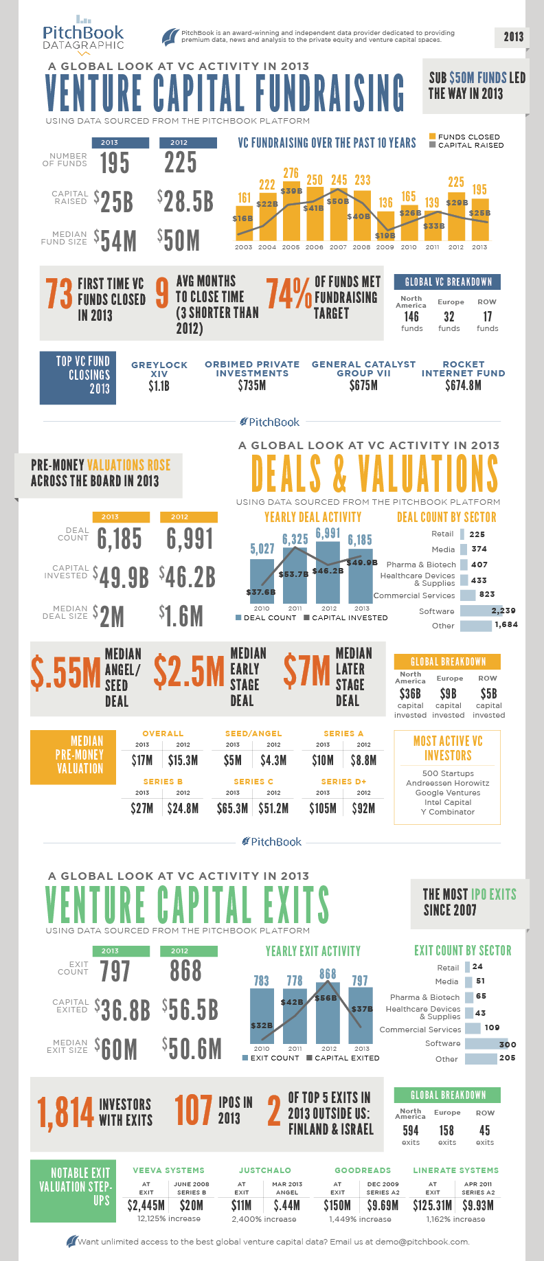 PitchBook 2013 Venture Capital Datagraphic