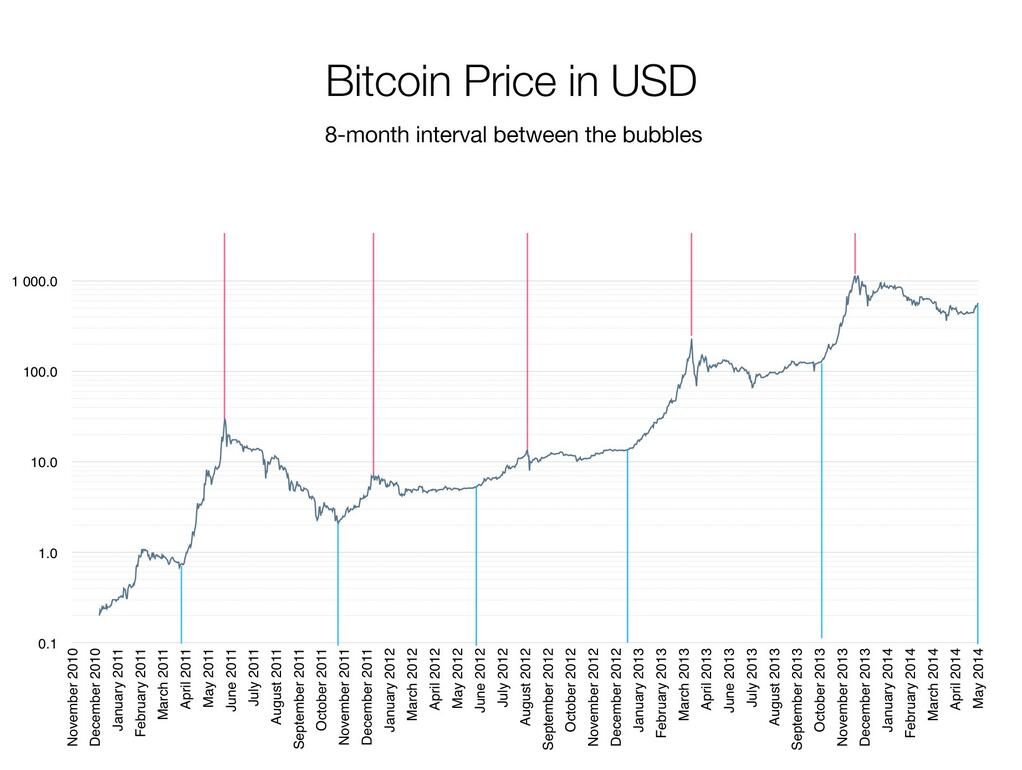 Bitcoin 8-month cycles