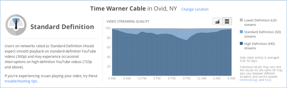 Pando: Tractors and dial-up: YouTube highlights the problem