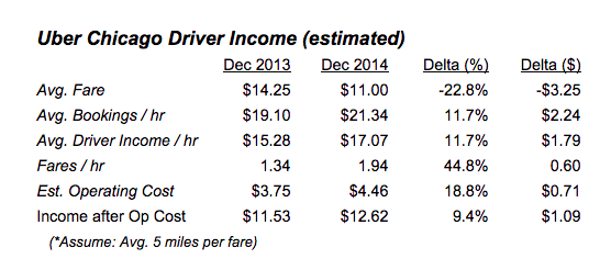 Chicago Uber Driver Income