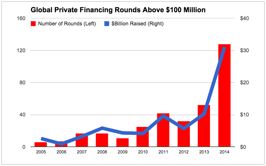 Global private megadeals by year (chart)