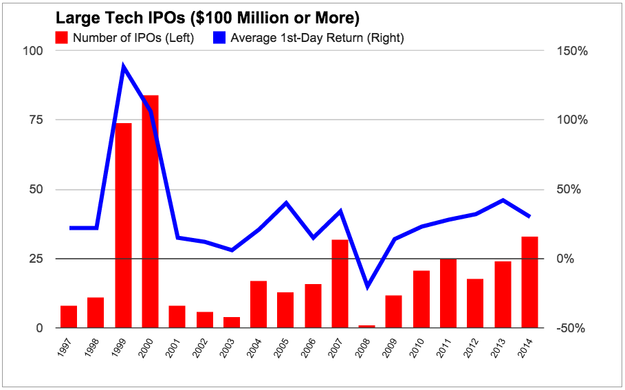 Large Tech IPOs by year (chart)