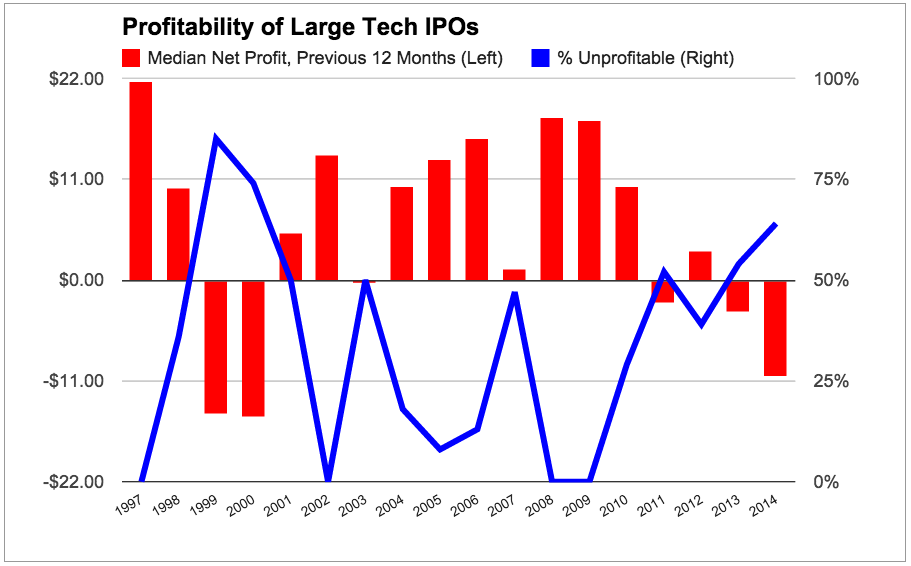 Profitability of large tech IPOs (chart)