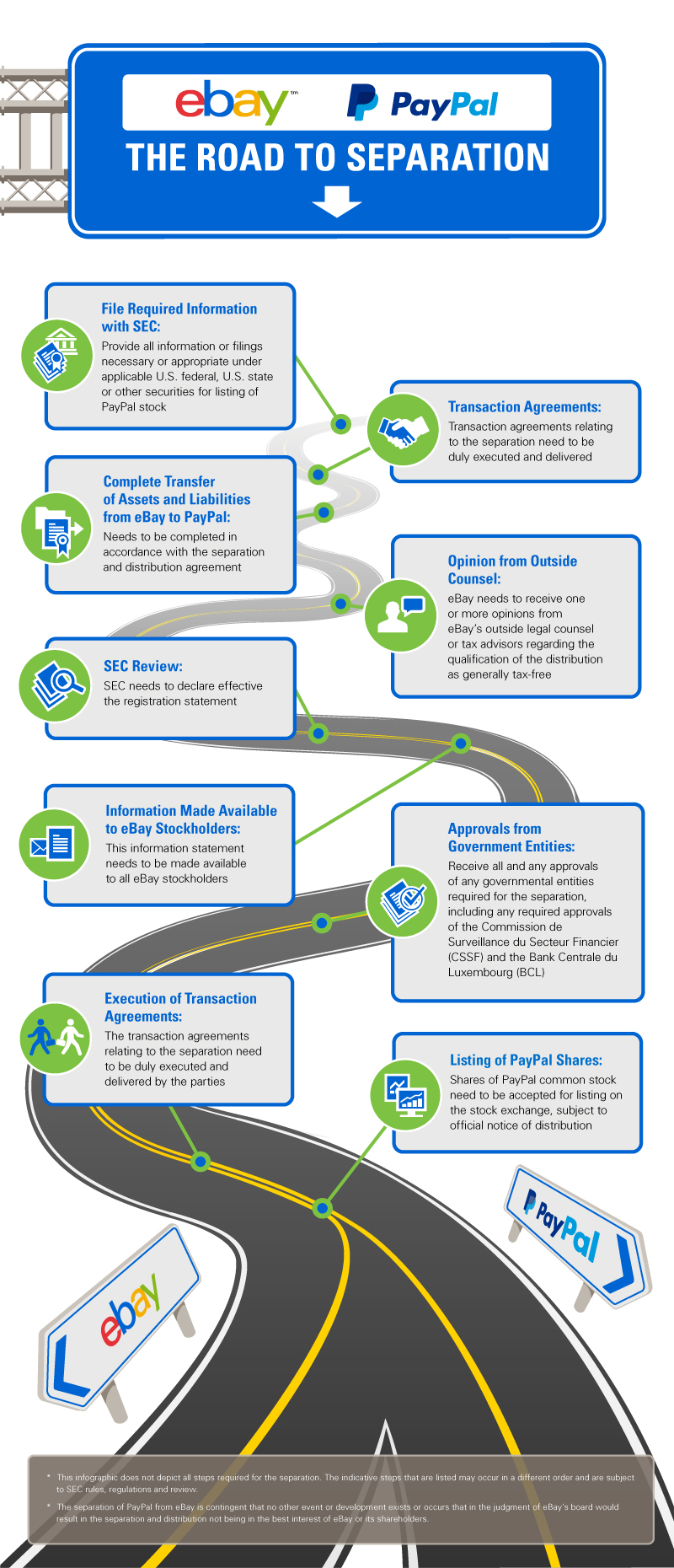 infographic-ebay-and-paypals-road-separation